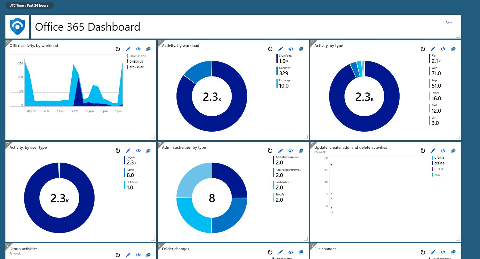 O365 dashboard