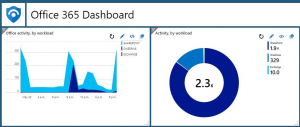 Office 365 Dashboard