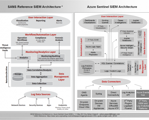 Azure Sentinel Architecture