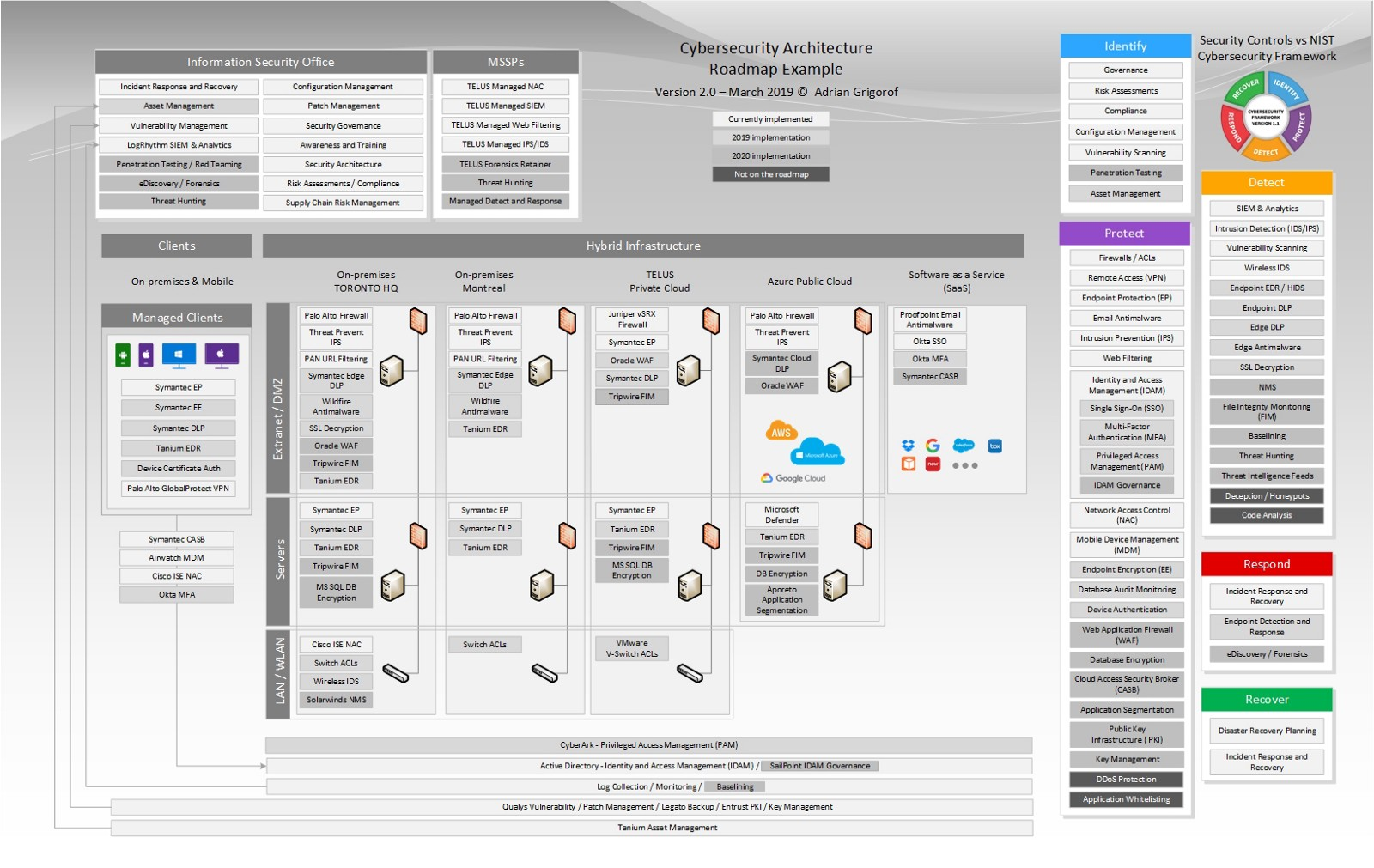 Information Security Roadmap Template from www.managedsentinel.com
