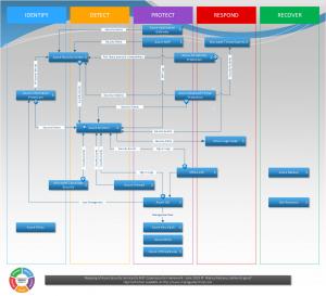 Azure Security vs. NIST