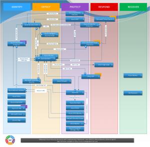 Azure Security Services vs NIST