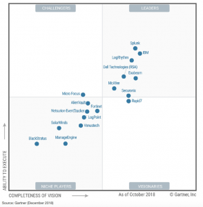 Gartner Magic Quadrant - SIEM