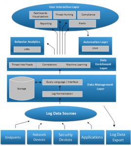 Log Data Export