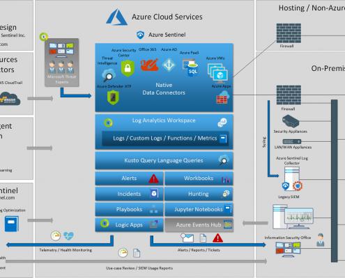 Azure Sentinel Design