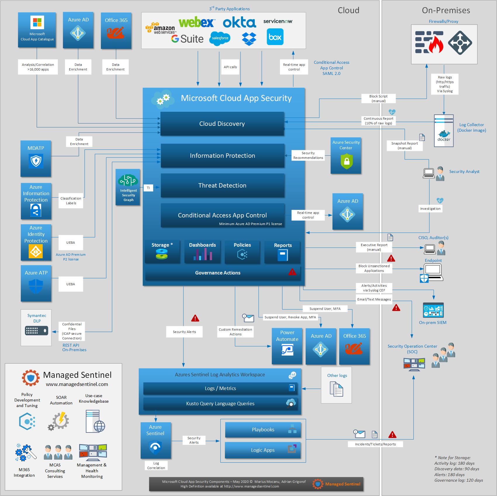 Microsoft Cloud App Security Design