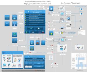 Microsoft Defender for Endpoints