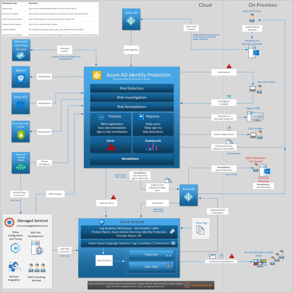 Azure AD Identity Protection Design