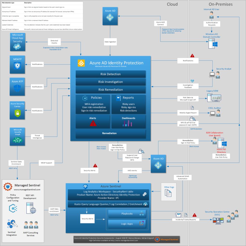Azure AD Identity Protection Design