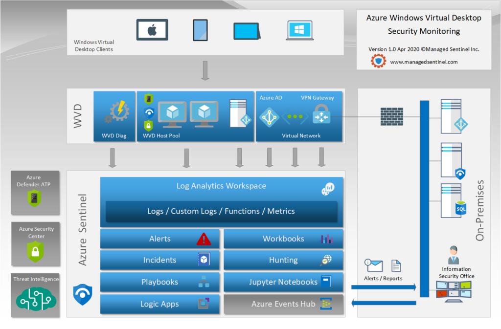 Azure Windows Virtual Desktop Security Monitoring