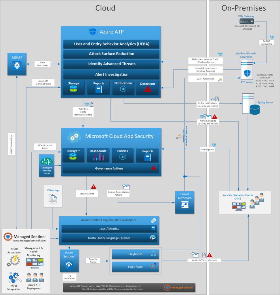 Azure Advanced Threat Protection (ATP) Design