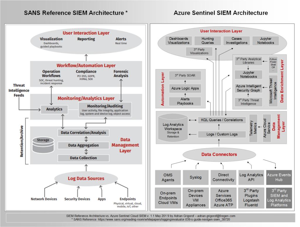 Azure Sentinel SIEM Architecture