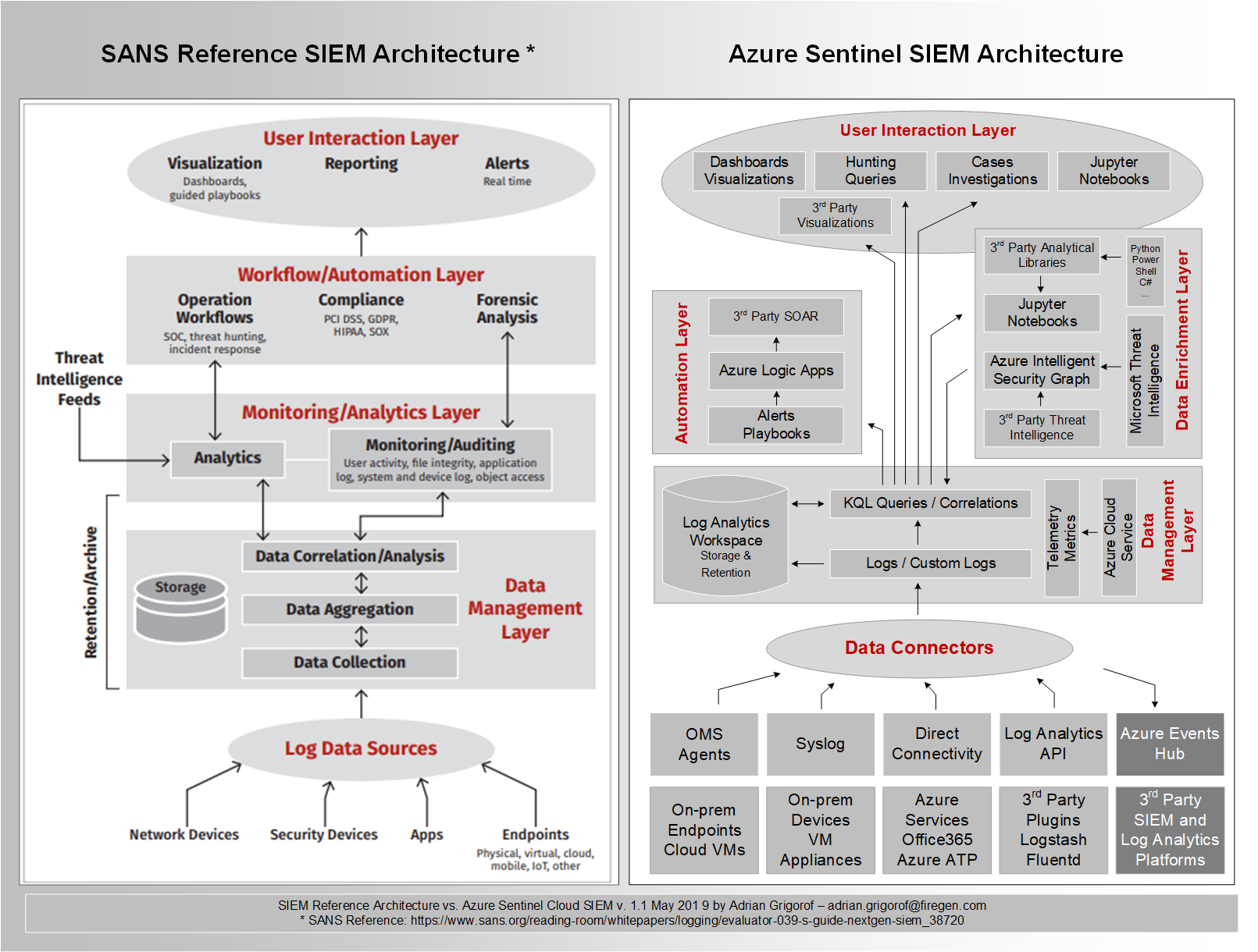 Azure Sentinel cloud SIEM architecture vs. traditional SIEM platforms