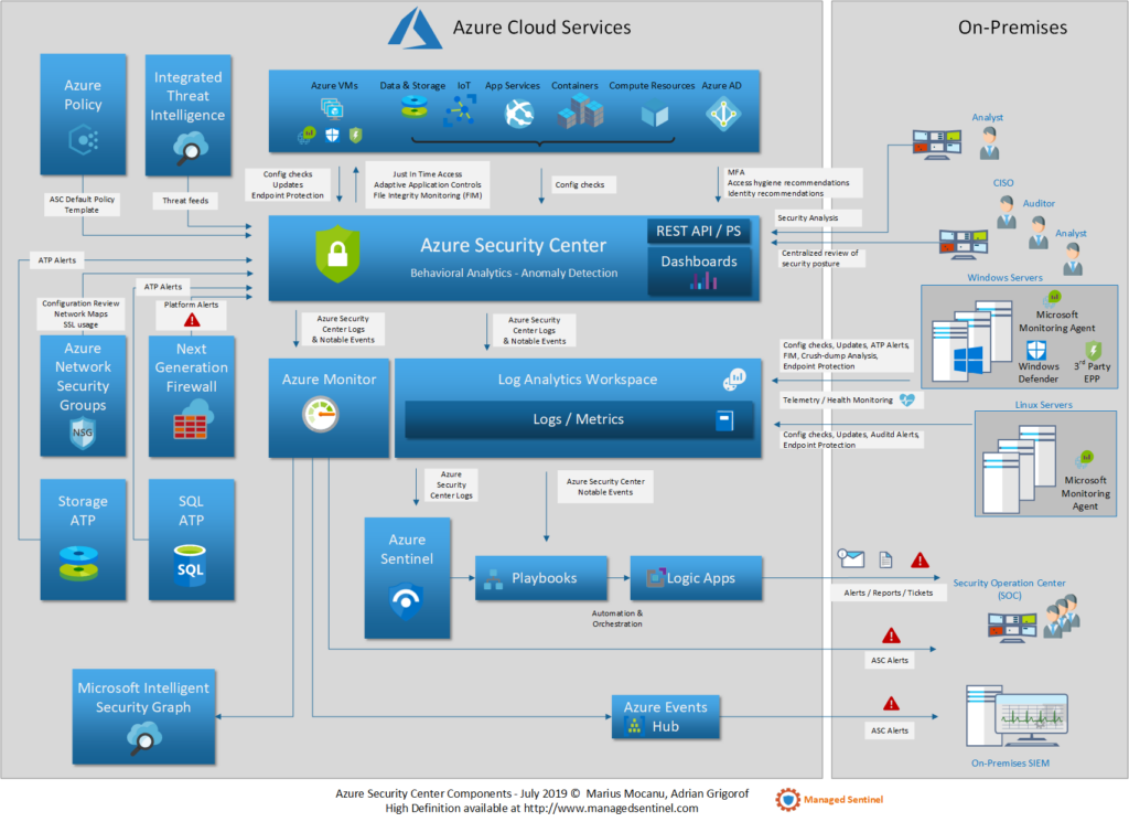 Azure Security Center Components and Relations with Other Services