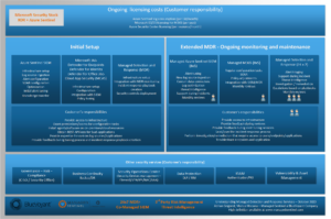 Extended Microsoft MDR Service Components