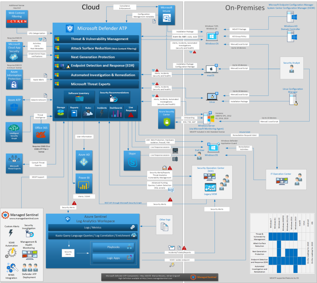 Microsoft Defender Advanced Threat Protection (ATP) Design