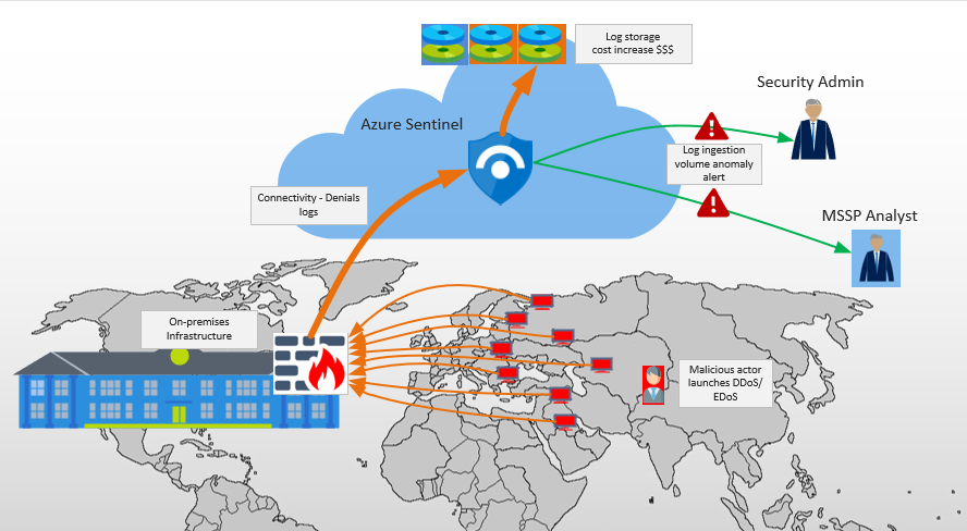 Detecting and Mitigating EDoS attacks in Azure Sentinel