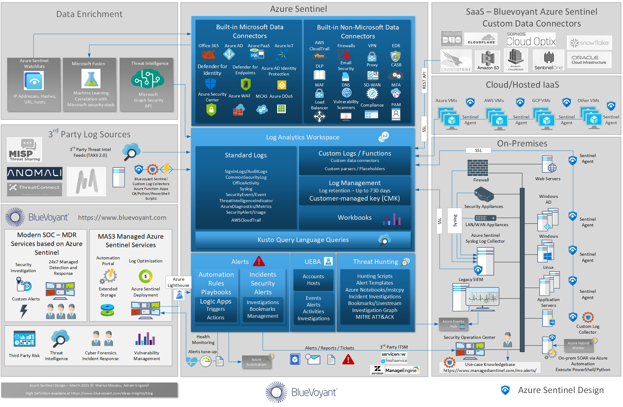 Azure Sentinel Design Update