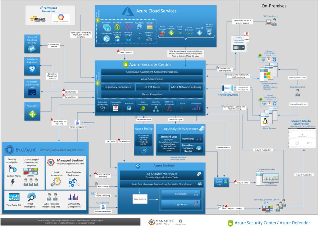 Azure Security Center Design