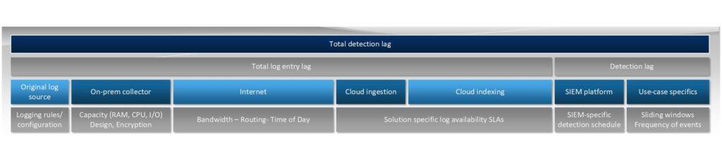 Log Ingestion Lag in Cloud-Based SIEMs