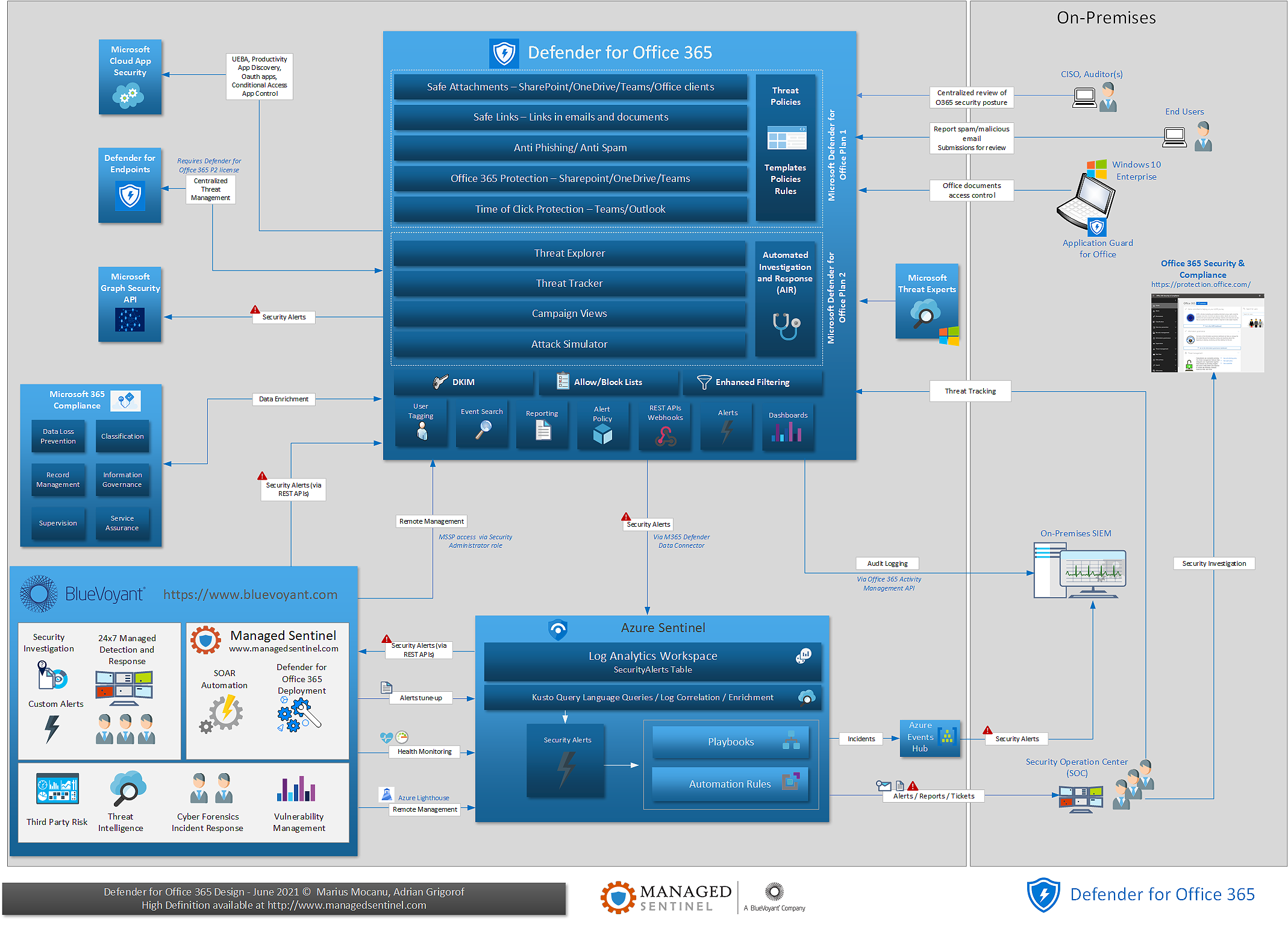 Microsoft Defender for Office 365 – One Page Diagram