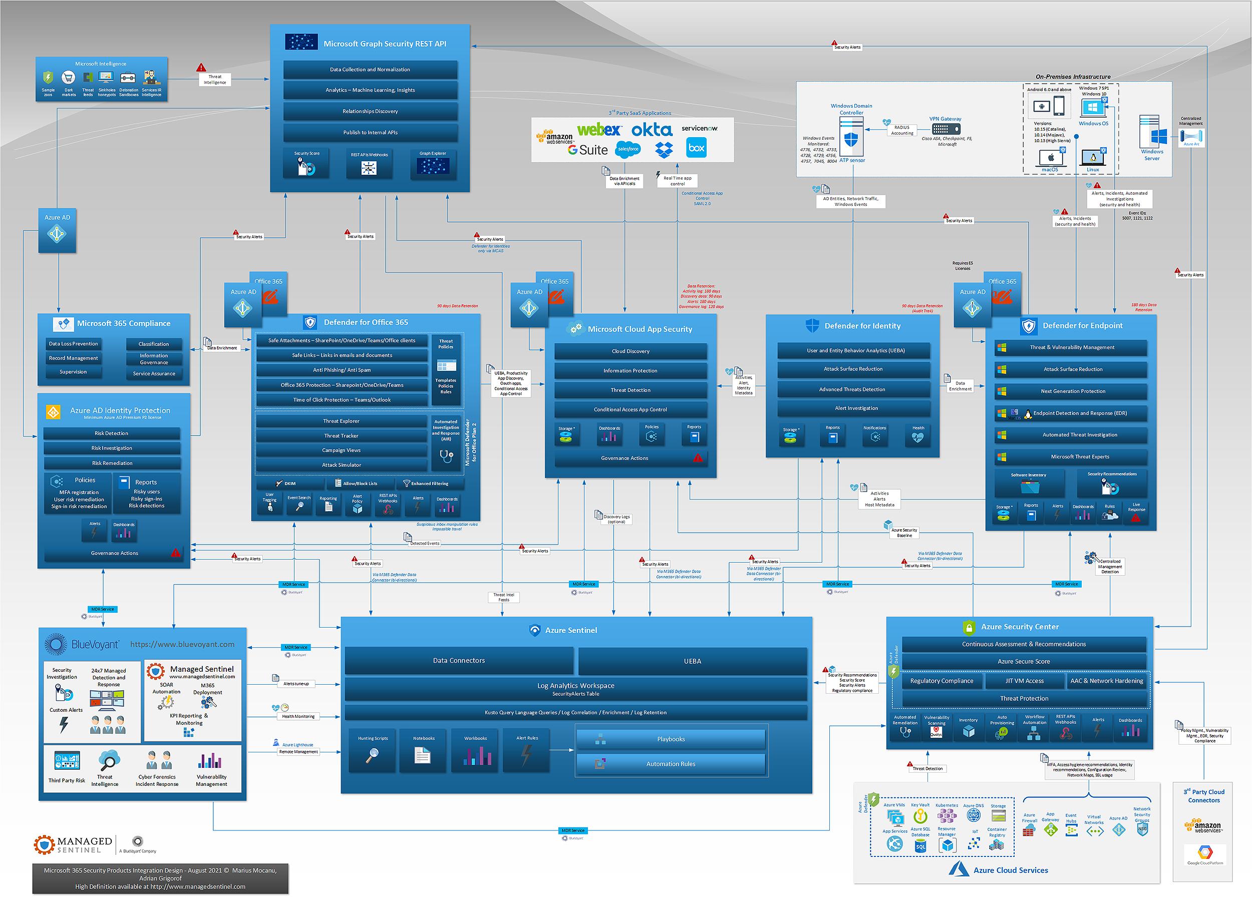 Microsoft 365 Defender, Azure Defender, Azure Sentinel One-Page Diagram